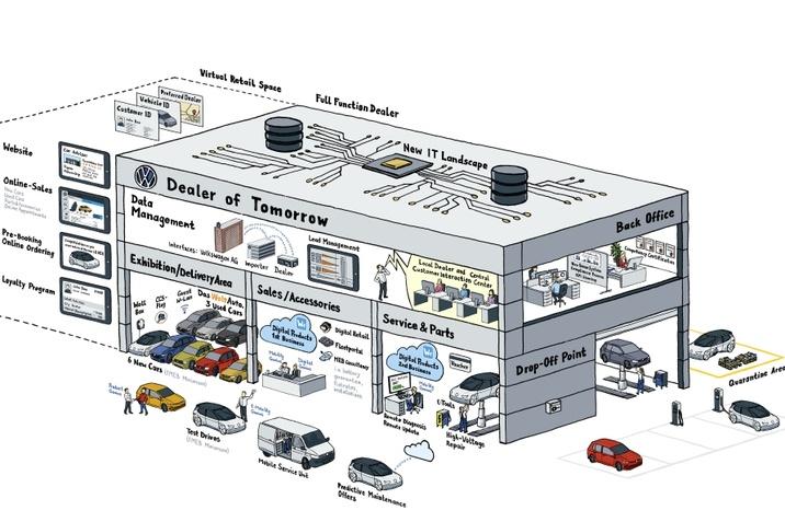 Volkswagen digitalizáció